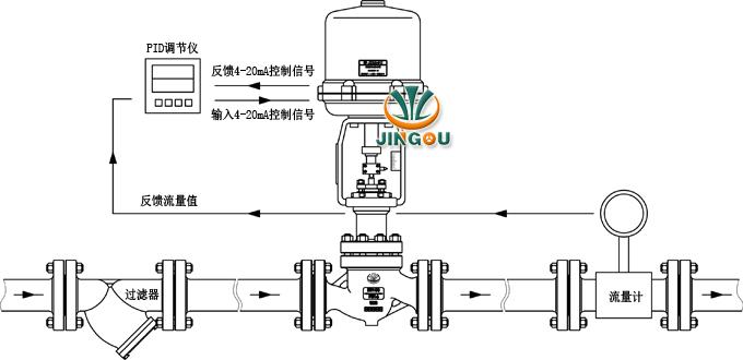 结构图 电动流量调节阀 产品选型 (1)阀体参数:公称通径,工作压力图片